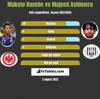Makoto Hasebe vs Majeed Ashimeru h2h player stats