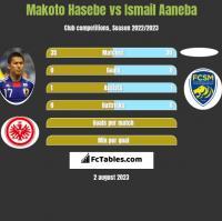 Makoto Hasebe vs Ismail Aaneba h2h player stats