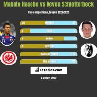 Makoto Hasebe vs Keven Schlotterbeck h2h player stats