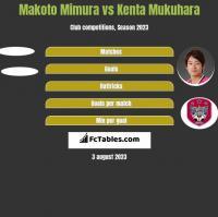 Makoto Mimura vs Kenta Mukuhara h2h player stats