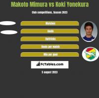Makoto Mimura vs Koki Yonekura h2h player stats