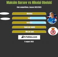 Maksim Barsov vs Nikolai Obolski h2h player stats