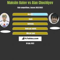 Maksim Batov vs Alan Chochiyev h2h player stats