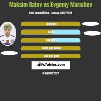 Maksim Batov vs Evgeniy Marichev h2h player stats
