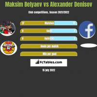 Maksim Belyaev vs Alexander Denisov h2h player stats