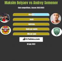 Maksim Belyaev vs Andrey Semenov h2h player stats