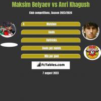 Maksim Belyaev vs Anri Khagush h2h player stats