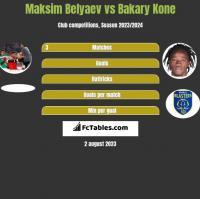 Maksim Belyaev vs Bakary Kone h2h player stats