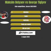 Maksim Belyaev vs George Tigiyev h2h player stats