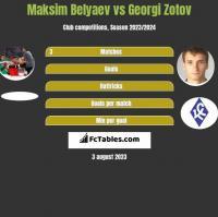 Maksim Belyaev vs Georgi Zotov h2h player stats