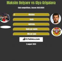 Maksim Belyaev vs Giya Grigalava h2h player stats
