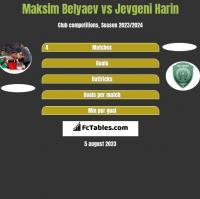 Maksim Belyaev vs Jevgeni Harin h2h player stats