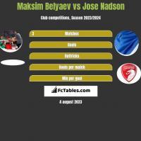 Maksim Belyaev vs Jose Nadson h2h player stats