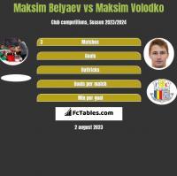 Maksim Belyaev vs Maksim Volodko h2h player stats