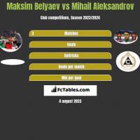 Maksim Belyaev vs Mihail Aleksandrov h2h player stats