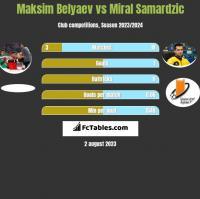 Maksim Belyaev vs Miral Samardzic h2h player stats