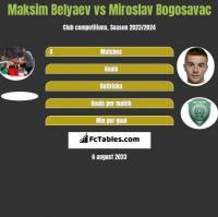Maksim Belyaev vs Miroslav Bogosavac h2h player stats