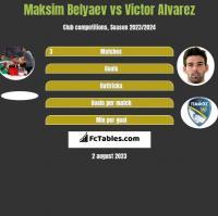 Maksim Belyaev vs Victor Alvarez h2h player stats