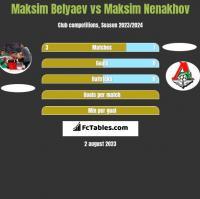 Maksim Belyaev vs Maksim Nenakhov h2h player stats