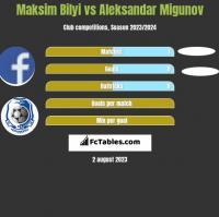 Maksim Bilyi vs Aleksandar Migunov h2h player stats
