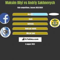 Maksim Bilyi vs Andriy Sakhnevych h2h player stats
