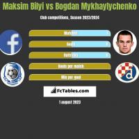 Maksim Bilyi vs Bogdan Mykhaylychenko h2h player stats