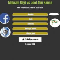Maksim Bilyi vs Joel Abu Hanna h2h player stats