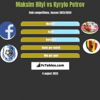 Maksim Bilyi vs Kyrylo Petrov h2h player stats