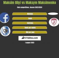 Maksim Bilyi vs Maksym Maksimenko h2h player stats
