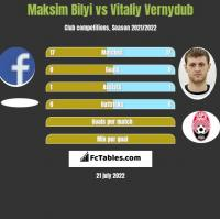 Maksim Bilyi vs Vitaliy Vernydub h2h player stats