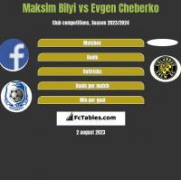 Maksim Bilyi vs Evgen Cheberko h2h player stats