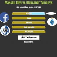 Maksim Bilyi vs Oleksandr Tymchyk h2h player stats