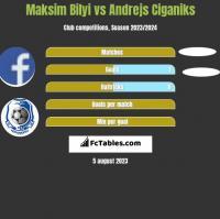 Maksim Bilyi vs Andrejs Ciganiks h2h player stats