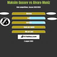 Maksim Gussev vs Alvaro Muniz h2h player stats