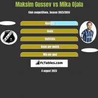 Maksim Gussev vs Mika Ojala h2h player stats