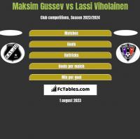 Maksim Gussev vs Lassi Viholainen h2h player stats