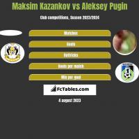Maksim Kazankov vs Aleksey Pugin h2h player stats