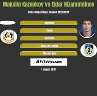 Maksim Kazankov vs Eldar Nizamutdinov h2h player stats