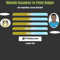 Maksim Kazankov vs Pavel Dolgov h2h player stats