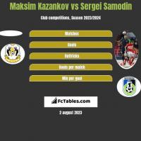 Maksim Kazankov vs Sergei Samodin h2h player stats