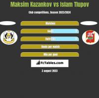 Maksim Kazankov vs Islam Tlupov h2h player stats