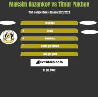 Maksim Kazankov vs Timur Pukhov h2h player stats