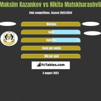 Maksim Kazankov vs Nikita Matskharashvili h2h player stats