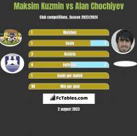 Maksim Kuzmin vs Alan Chochiyev h2h player stats