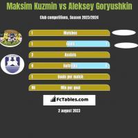 Maksim Kuzmin vs Aleksey Goryushkin h2h player stats