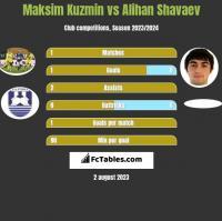 Maksim Kuzmin vs Alihan Shavaev h2h player stats