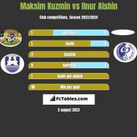 Maksim Kuzmin vs Ilnur Alshin h2h player stats