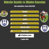 Maksim Kuzmin vs Mladen Kascelan h2h player stats