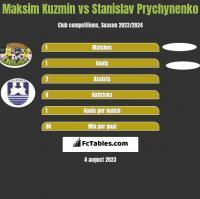 Maksim Kuzmin vs Stanislav Prychynenko h2h player stats