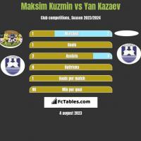 Maksim Kuzmin vs Yan Kazaev h2h player stats